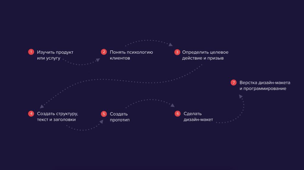 7 этапов создания Landing Page.